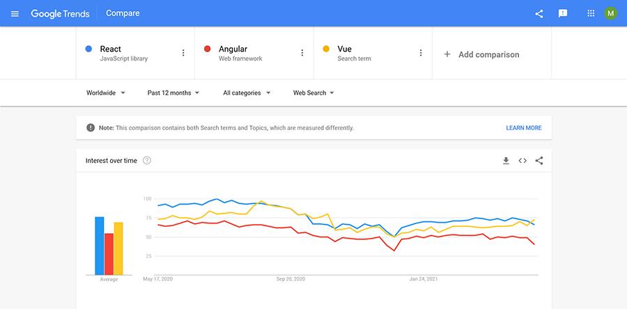 react google trends 2021